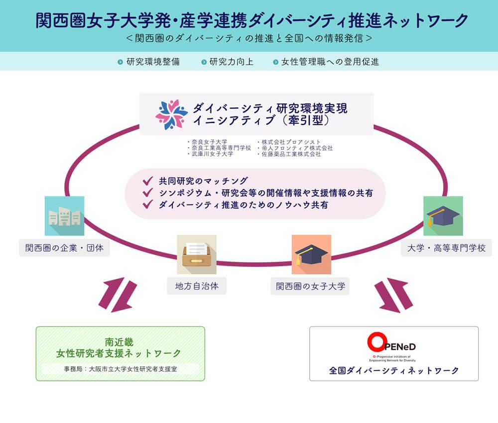 関西圏女子大学発・産学連携ダイバーシティ推進ネットワーク図